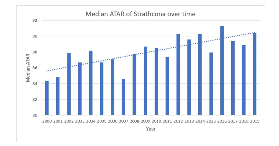 Strath median ATAR graph