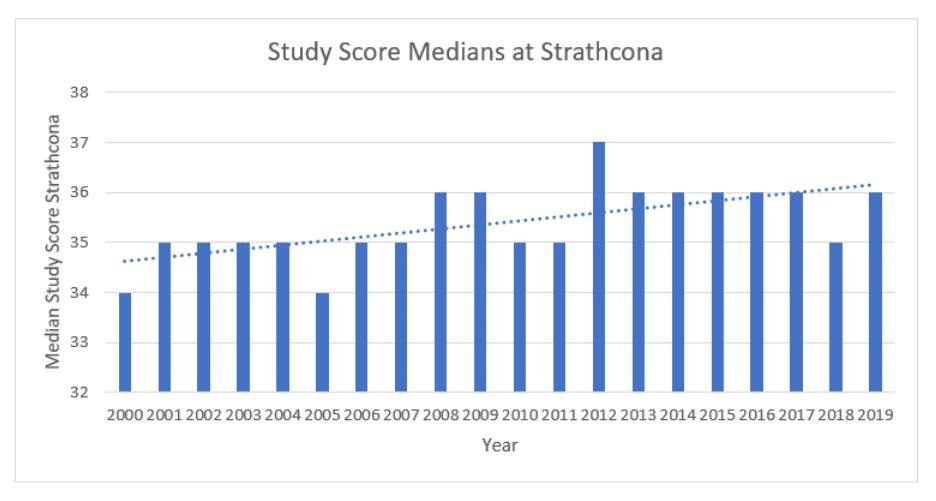 Strath median study scores