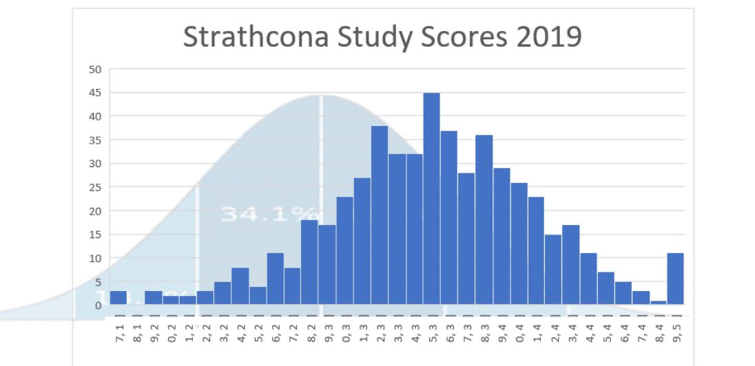 Strath study scores graph