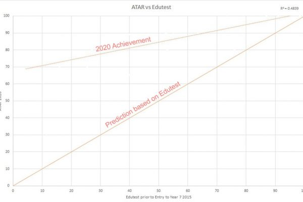 ATAR v Edutest graph