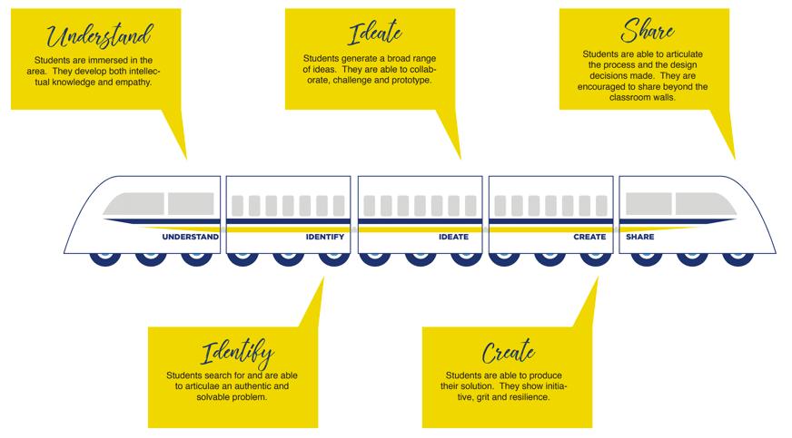 tinker train diagram